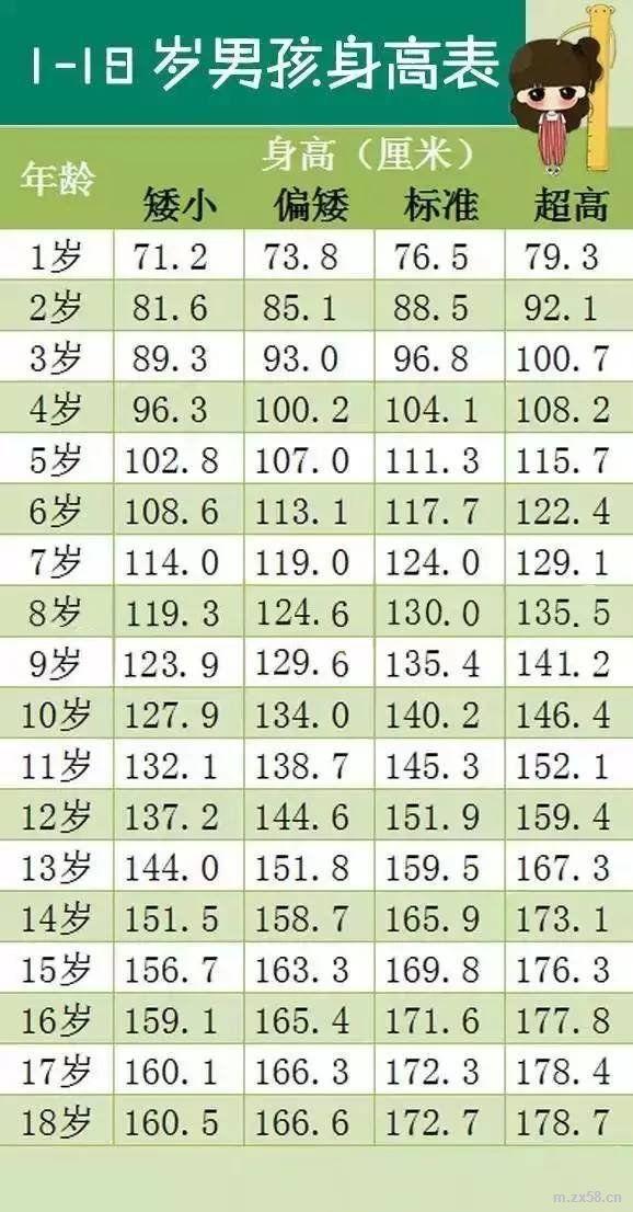 男孩身高参考表